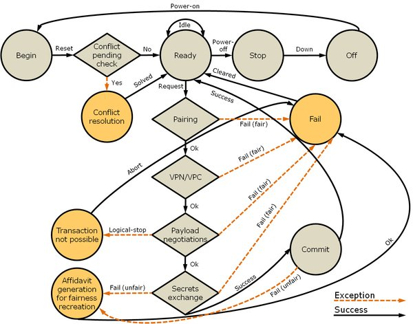 Mealy state-machine (FSM) transition-flow of an eWallet.