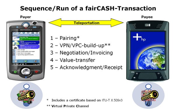 Transaction sequence of fCCP in a message oriented form.