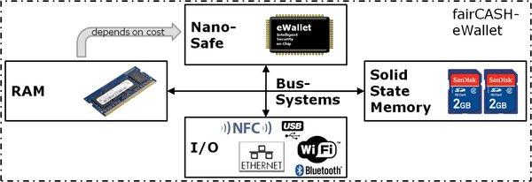 Parts of a complete fairCASH eWallet.